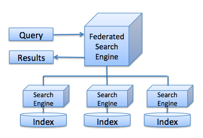 Federating across three search engines