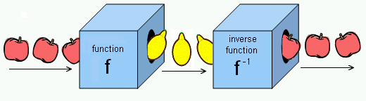 Fruit function and inverse.PNG