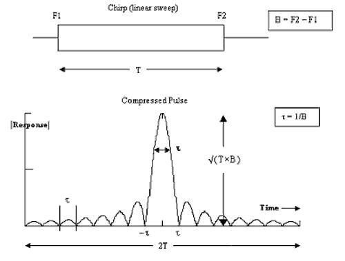 Chirp compression - Wikipedia