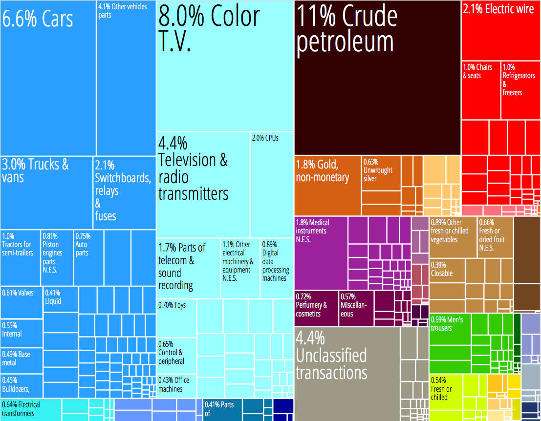 [Image: Mexico_Product_Export_Treemap.jpg]