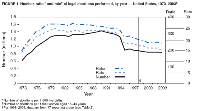 ... ), there were 854,122 legal induced abortions in the US in 2003. [6