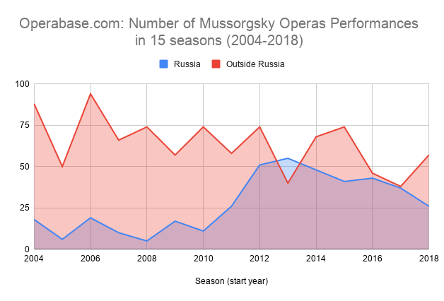 Operabase.com Number of Mussorgsky Operas Performances in 15 seasons 2004–2018