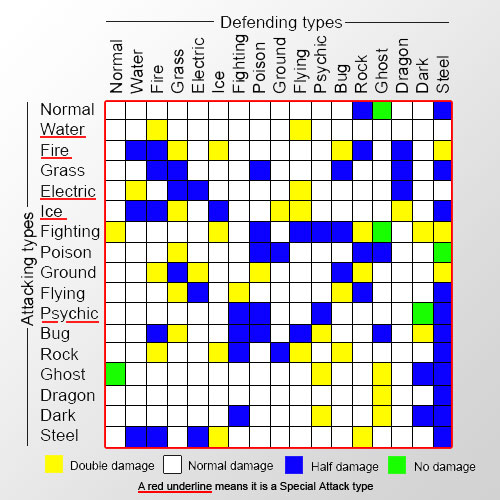 File:Pokemon types chart.jpg - Wikipedia, the free encyclopedia