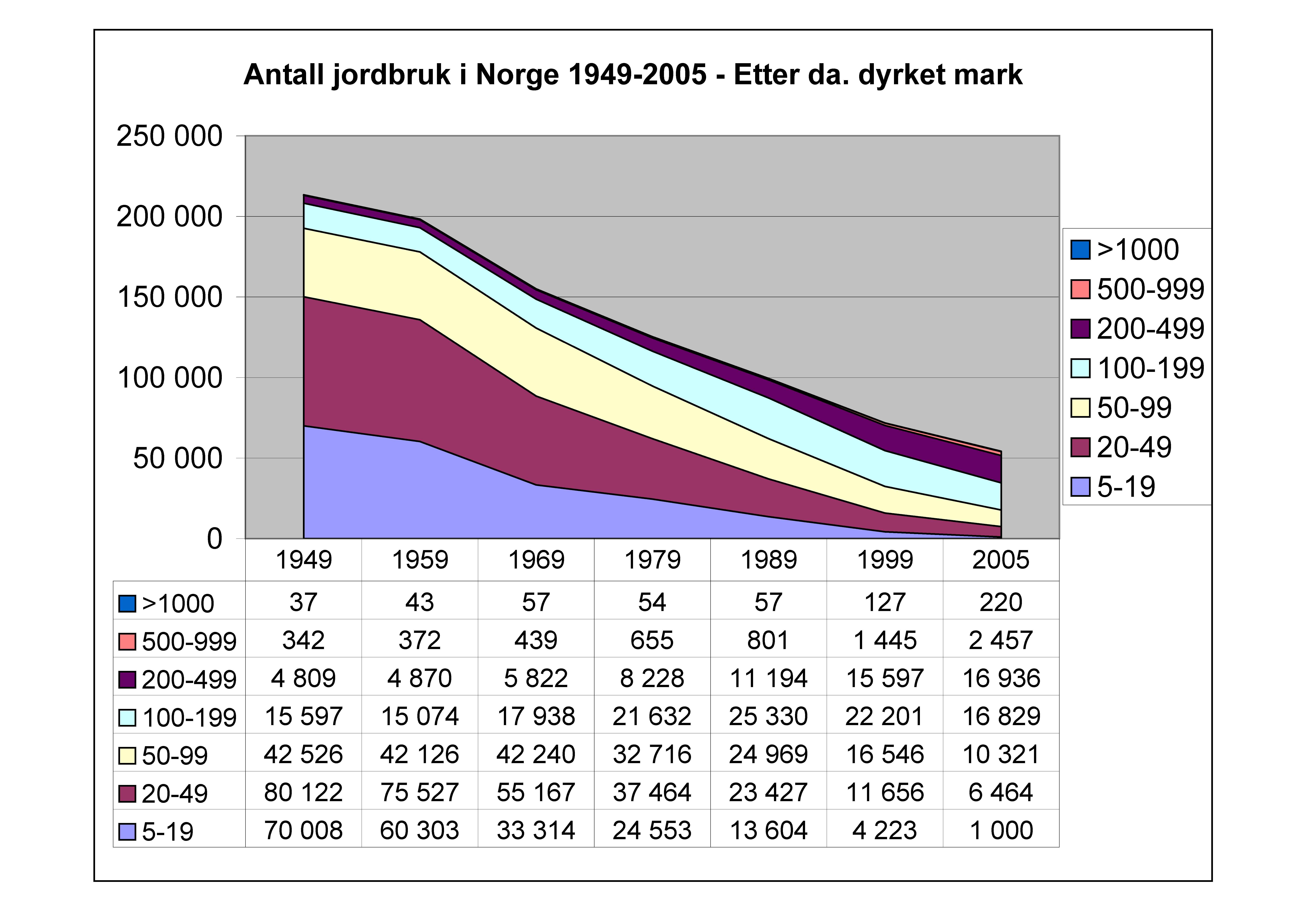 File Ssb Jordbruk Jpg Wikimedia Commons