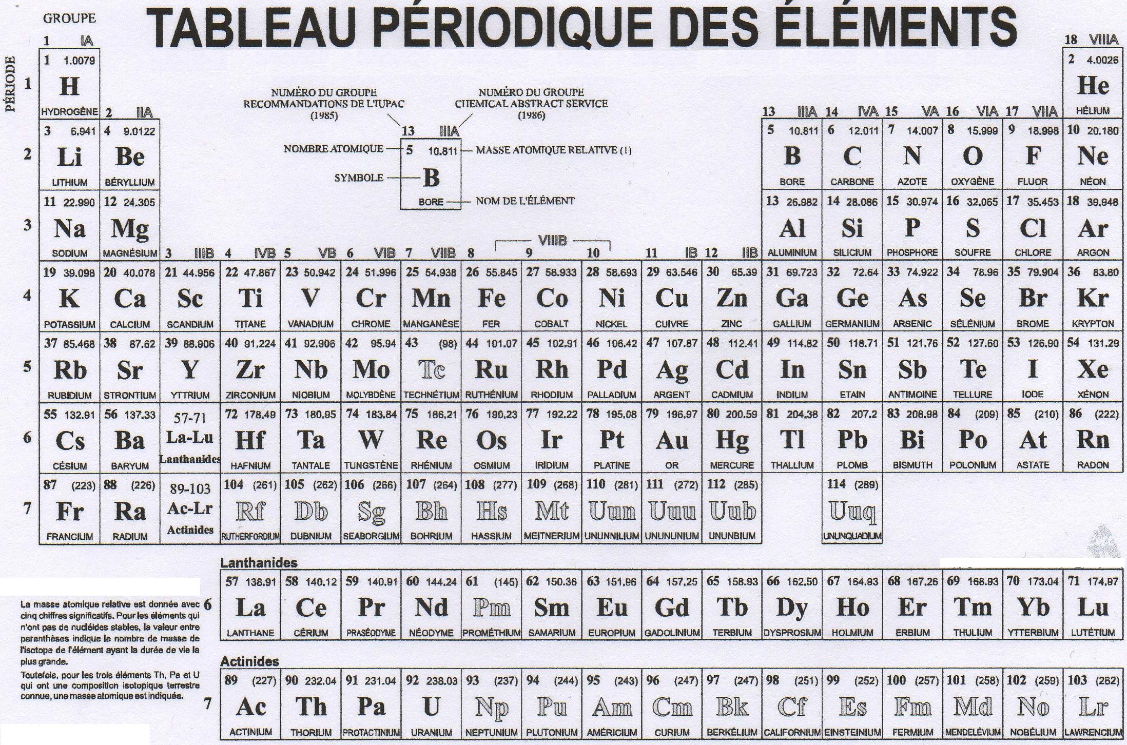 Description tableau périodique des éléments