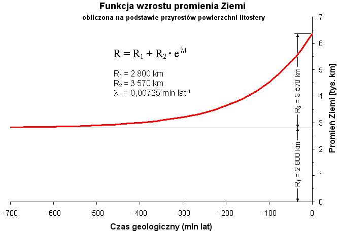 Metoda datowania paleomagnetyzmu