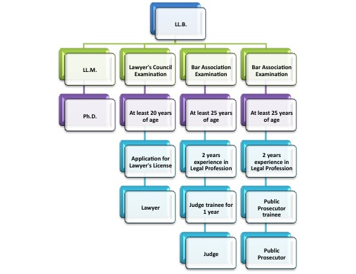 File Thai Legal Education Flowchart Jpg Wikimedia Commons