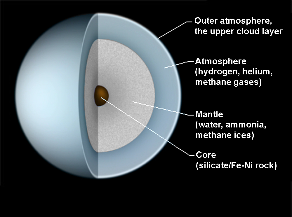 Файл:Uranus-intern-en.png
