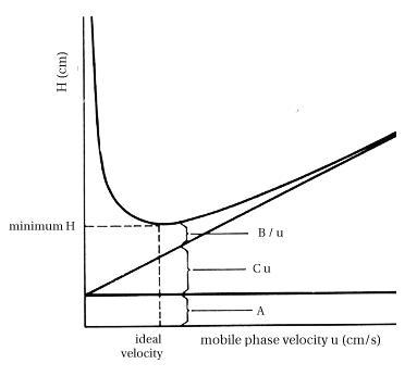 van deemter equation Separation efficiency in hplc can be described by the van deemter equation the van deemter plots in figure 2 on agilent 1290 infinity lc system manual and.