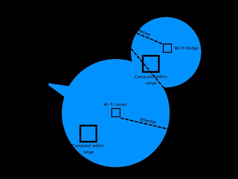 File:WI-FI Range Diagram.png