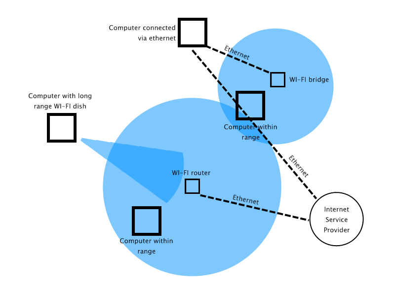 Wifi Range Diagram - Auto Electrical Wiring Diagram •