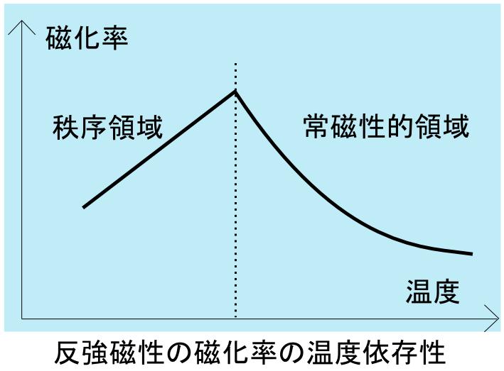 File:反強磁性の磁化率の温度依存性.PNG