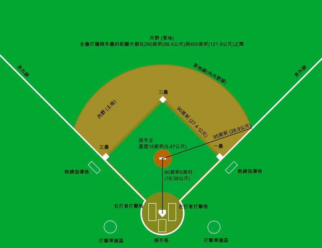 Description Baseball diamond zh-t pngBaseball Diamond Dimensions