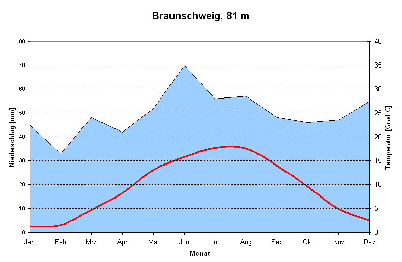 Temperatur Braunschweig