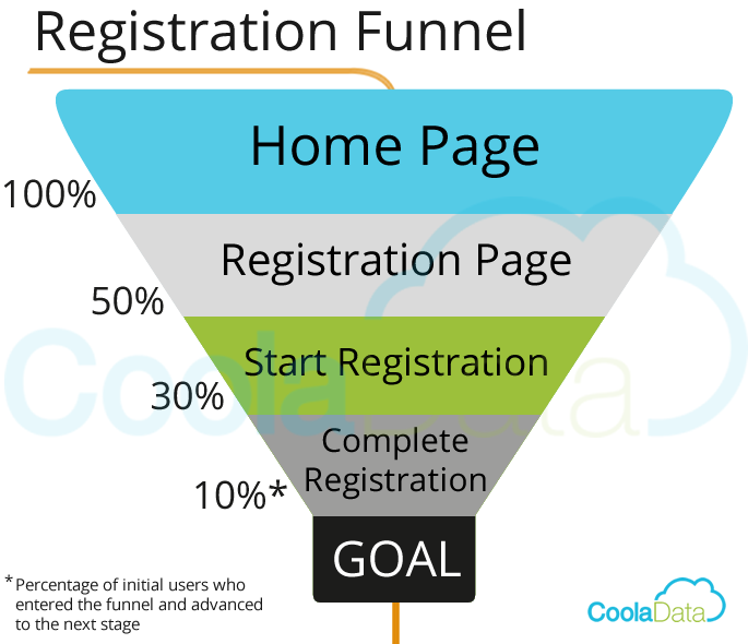 Business Analytics Funnel Visualization
