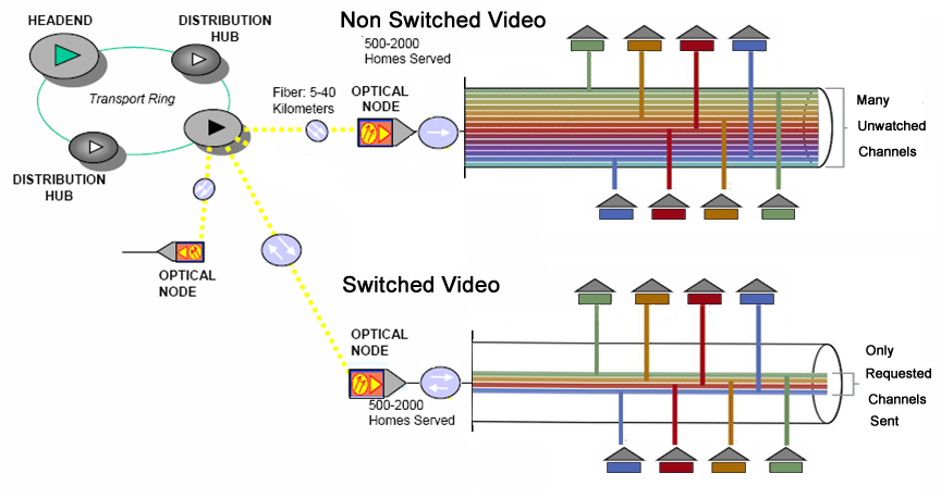 Switched Video Wikipedia