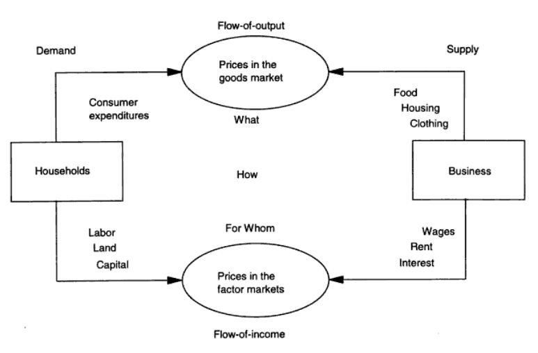 Income Flow Chart: Circular flow model by Hrubovcak 1995.jpg - Wikimedia Commons,Chart