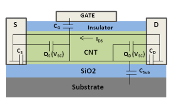 Structure of a top-gate CNT transistor Cntfet.png