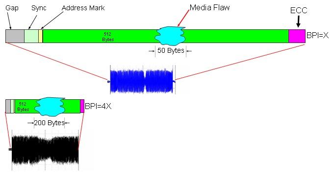 Ds fig3 何謂 先進格式化  Advanced Format Technology ?