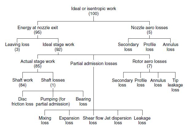 Types Of Flow Charts: Energy flow diagram for the impulse stage of an axial turbine ,Chart