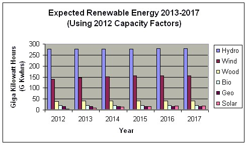 Gantt Chart In Excel 2013: Expected Renewable Energy 2013-2017.jpg - Wikimedia Commons,Chart
