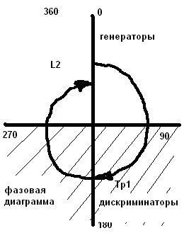 File:Fazowaja diagramma1.jpg