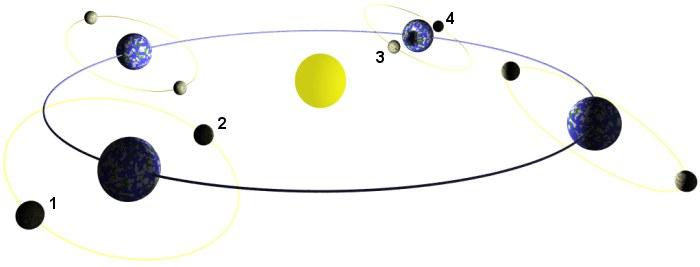 Sonnen- und Mondfinsternisse. Nur an den Punkten 1 und 4 kann eine Mondfinsternis entstehen, bei 2 und 3 eine Sonnenfinsternis. An allen anderen Positionen zieht der Mond über oder unter der Ekliptik vorbei. (Entfernungen und Größenverhältnisse sind nicht maßstabsgerecht, der Winkel der Mondbahn zur Ekliptik ist zur Veranschaulichung vergrößert dargestellt.)