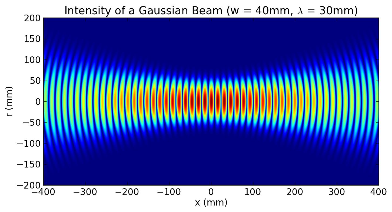 Gaussian beam - Wikipedia