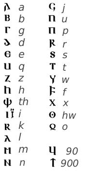 Datei:Gothic alphabet.png