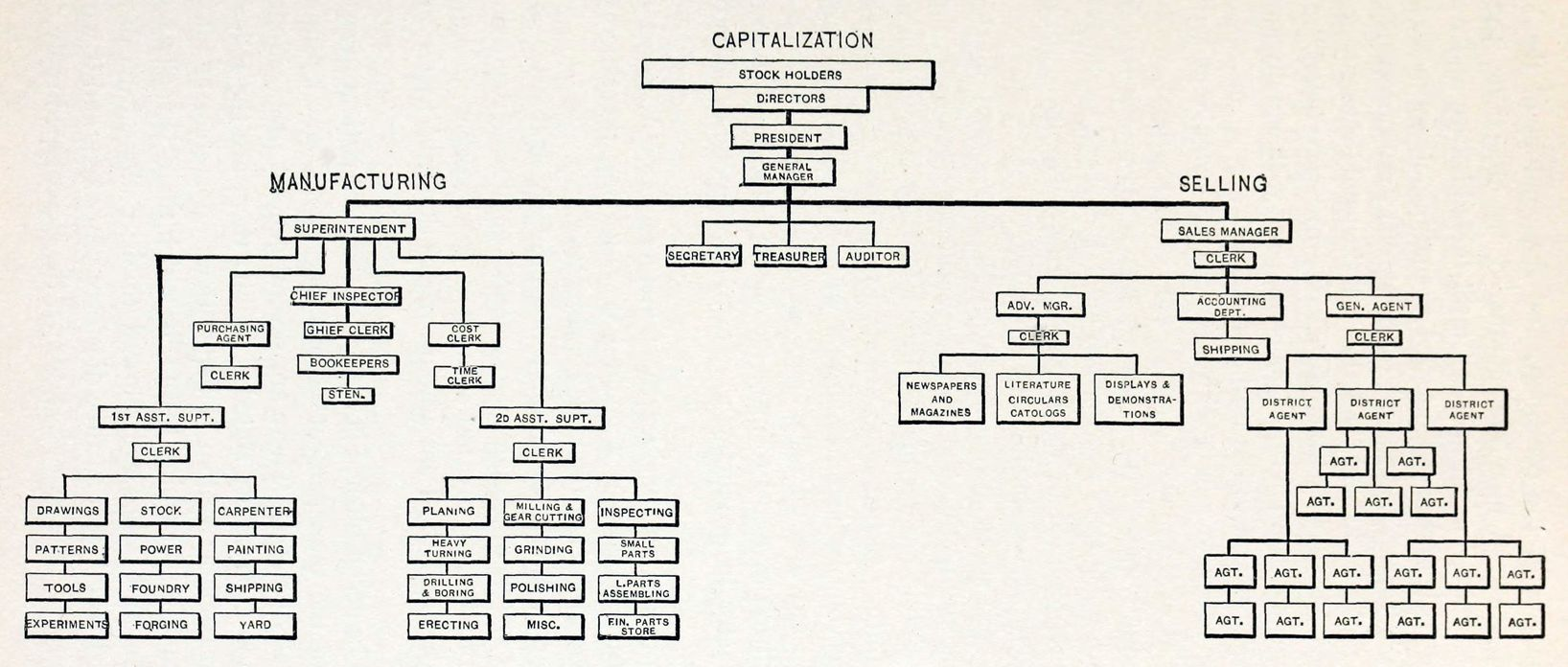Manufacturing Organizational Chart: Graphic Chart showing the System of Organization and ,Chart