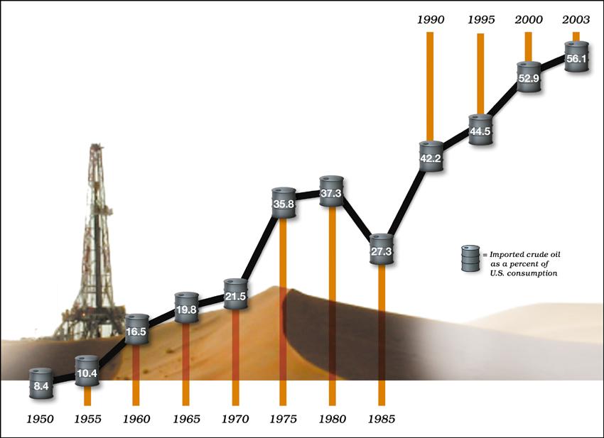 Percent of U.S. Imported Crude Oil, 1950-2003
