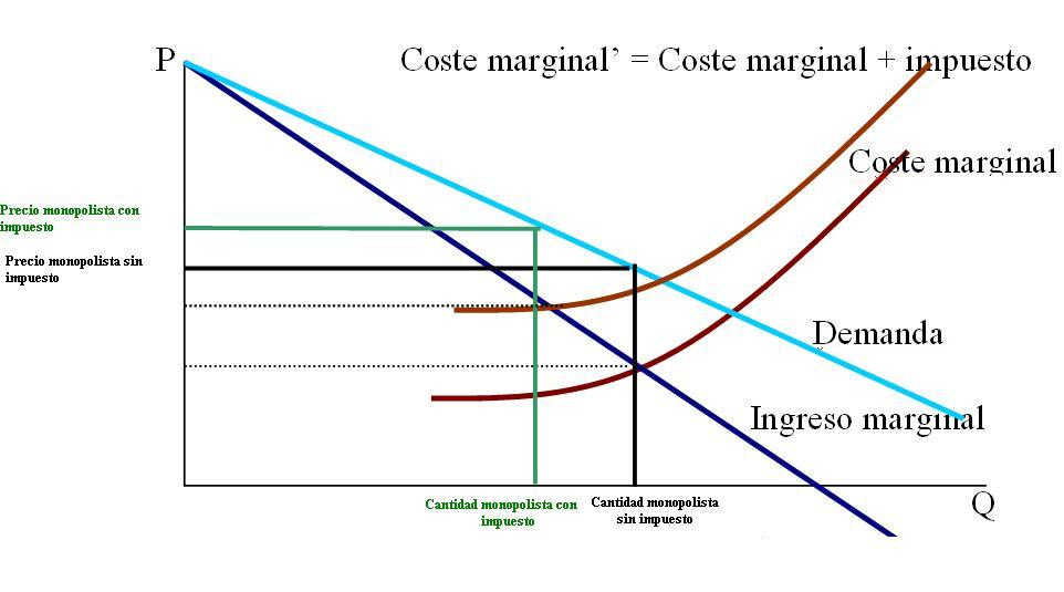 File:Impuesto monopolio.JPG - Wikimedia Commons
