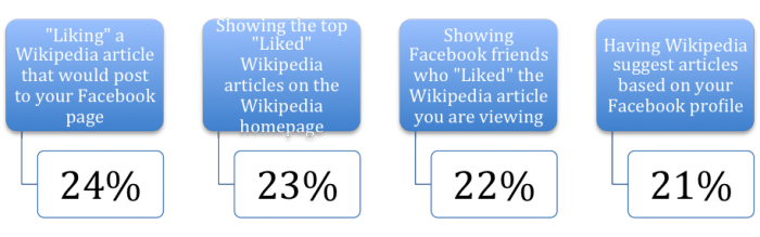 Interest in Facebook integration with Wikipedia - Readers Survey 2011.png
