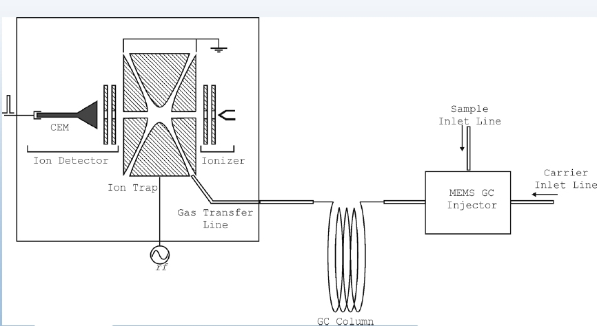 gas chromatogram