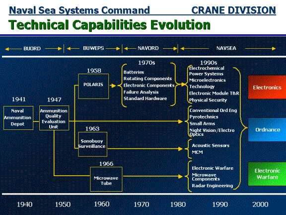 Organizational Chart Analysis: NSWC-Evolution.jpg - Wikimedia Commons,Chart