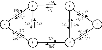 A flow network showing flow and capacity.