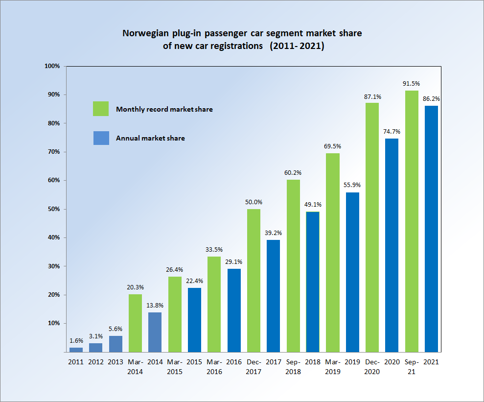 File Norway Pev Market Share Since 2011 Png Wikimedia