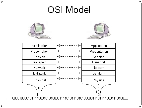 Fail:Osi model trad.jpg