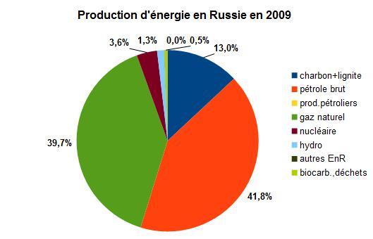 Un prnom russe: signification des prnoms russes de A Z