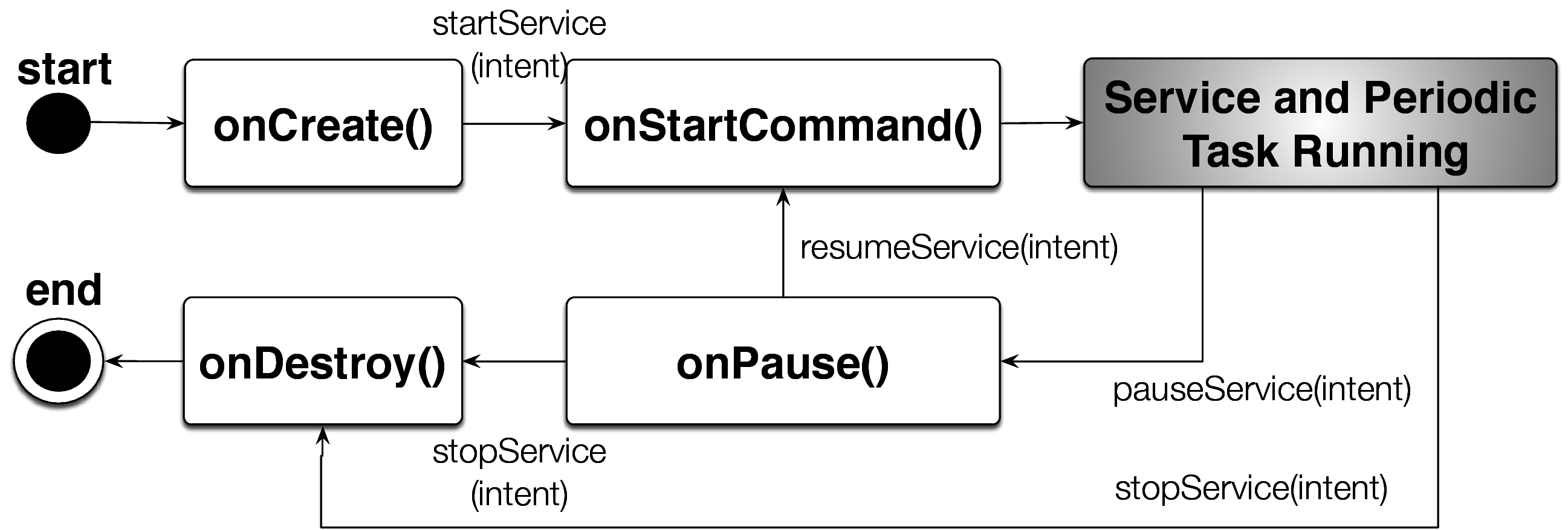 Stage Transition for RealtimeService