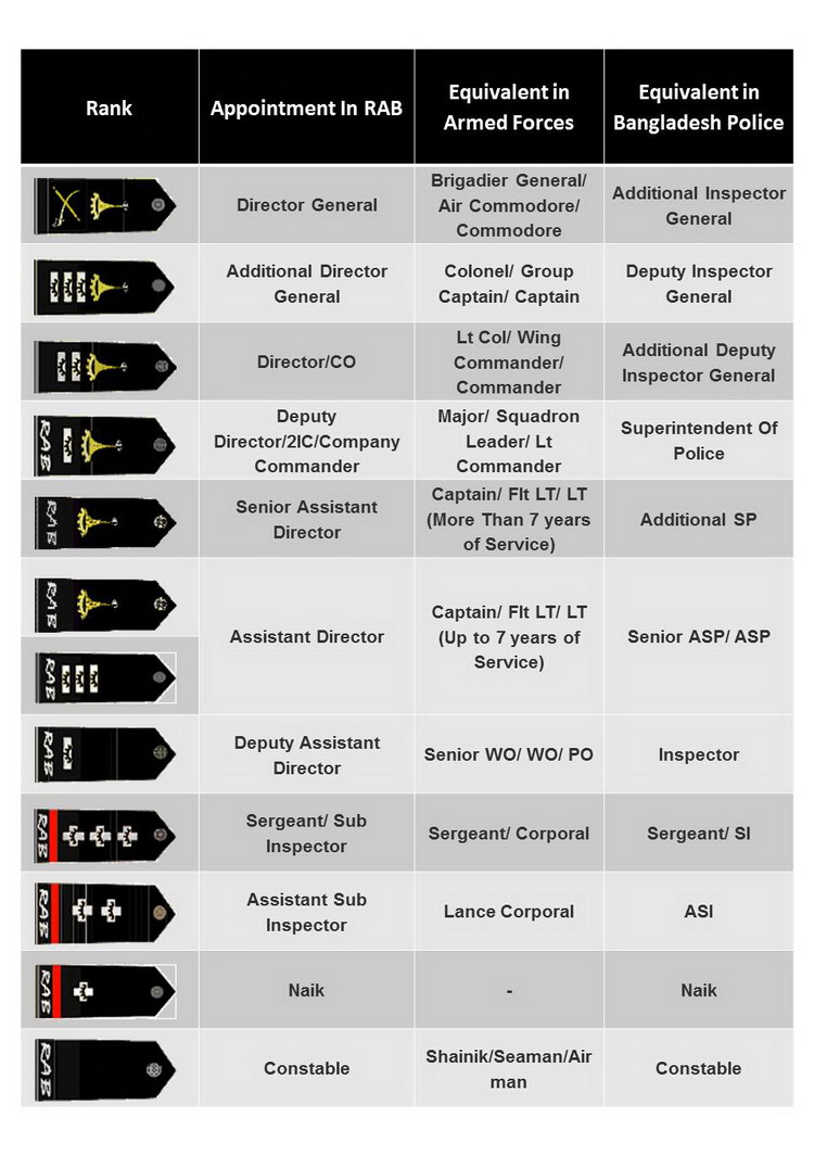 Badges of Rank of RAB