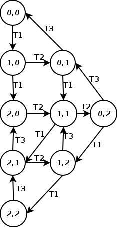 Petri net wikipedia the reachability graph of n2 ccuart Choice Image