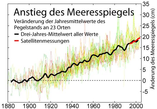 Anstieg des Meeresspiegels 1880 - 2000