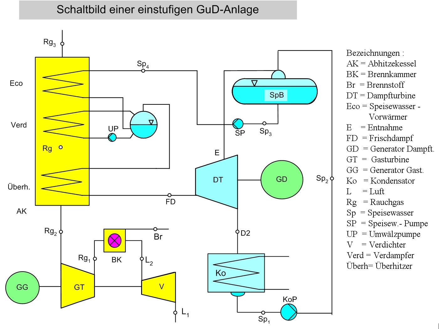 Gas-und-Dampf-Kombikraftwerk – Wikipedia