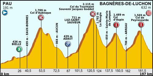Tour de France 2012 - Page 5 Tour_de_France_2012_-_Etappe_16