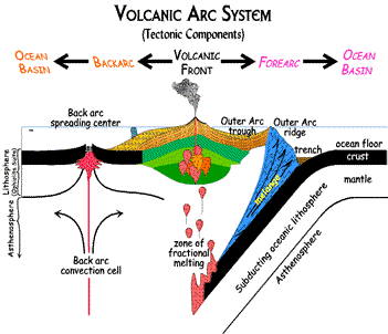 Volcanic Arc System.png
