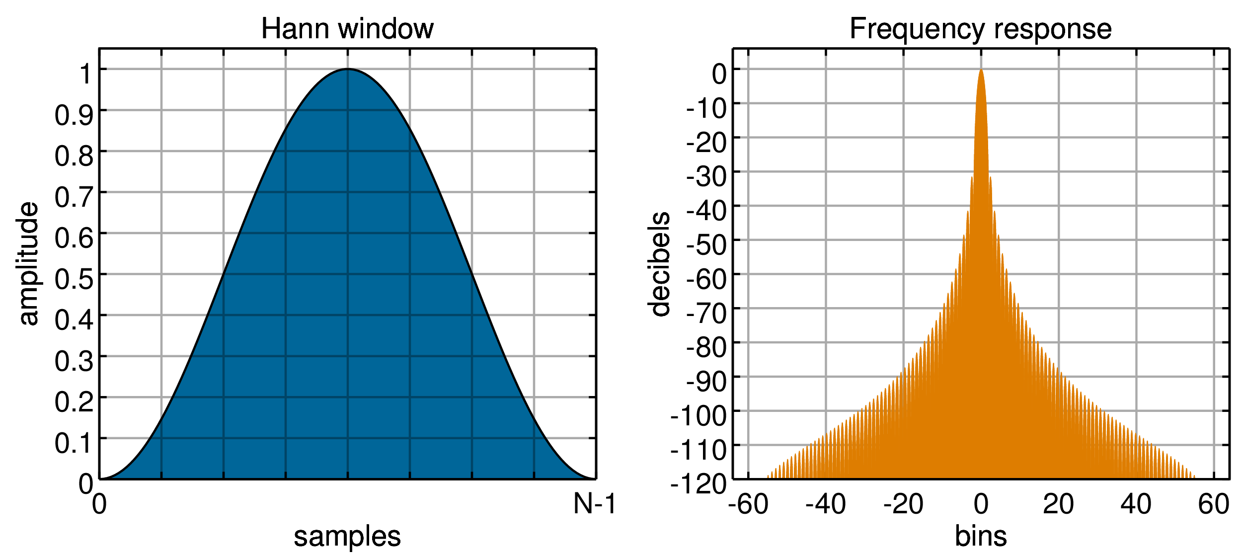 http://upload.wikimedia.org/wikipedia/commons/f/ff/Window_function_%28hann%29.png