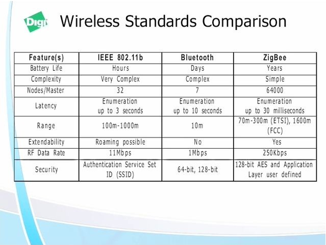 Difference Between Wireless LAN & WiFi