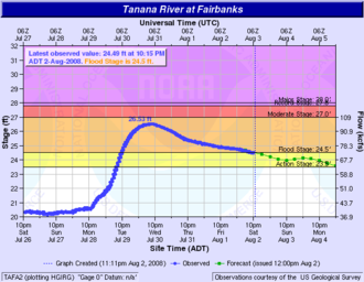 2008 Tanana Valley flood - A National Weather Service hydrology graph of the Tanana River's height at Fairbanks during the flood