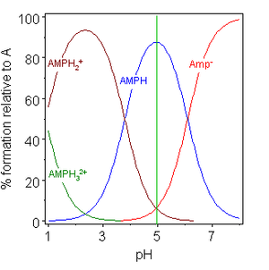 Isoelectric point - Image: AMP p I